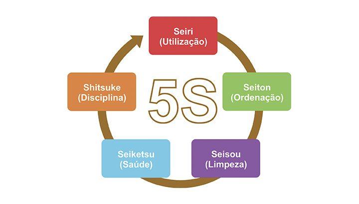 Dicionário corporativo: o que significa 5S?